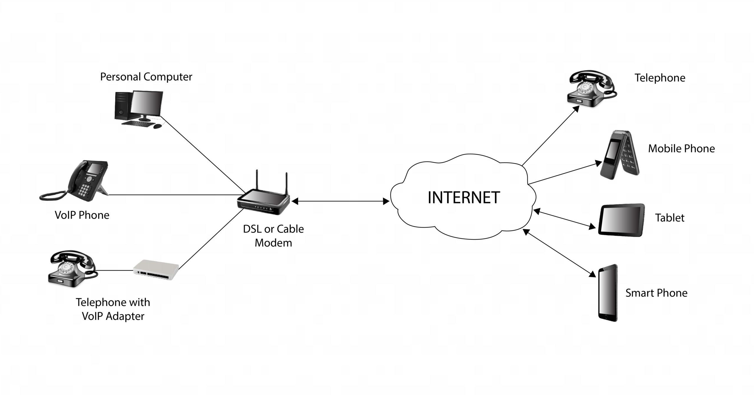 connect voip to landline