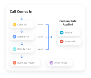 VoIP Business Call Queue