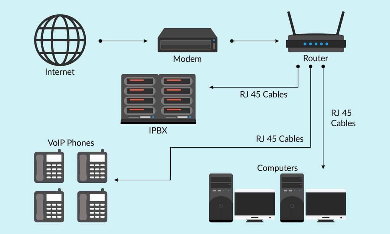 Internet telephony service for office