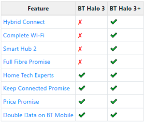 Features by BT Halo 3 and 3+