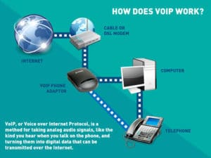 How VoIP Telephone Works